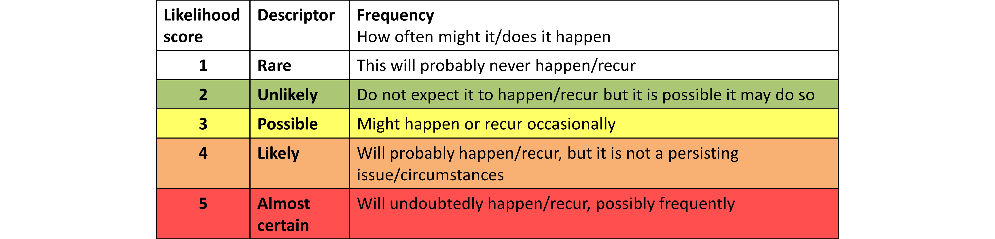 A table of likelihood score definitions. A score of 1 (Rare) is defined as: This will probably never happen or recur. A score of 2 (Unlikely) is defined as: Do not expect it to happen or recur but it is possible it may do so. A score of 3 (Possible) is defined as: Might happen or recur occasionally. A score of 4 (Likely) is defined as: Will probably happen or recur but is not a persistent issue. A score of 5 (Almost certain) is defined as: Will undoubtedly happen or recur, possibly frequently.