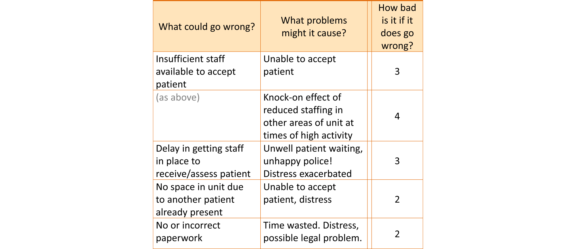 Portion of a risk table, showing the impact ratings for some events. For example, one of the things that could go wrong is insufficient staff being available to accept a patient. This may result in being unable to accept the patient altogether with an impact rating of 3. An alternative is that staff are pulled from other areas of the unit, resulting in reduced staffing in those areas. This was given an impact rating of 4. Another possibility is that there is a delay in getting staff in place, leading to the unwell patient having to wait and the police becoming unhappy. This was also given a rating of 3.