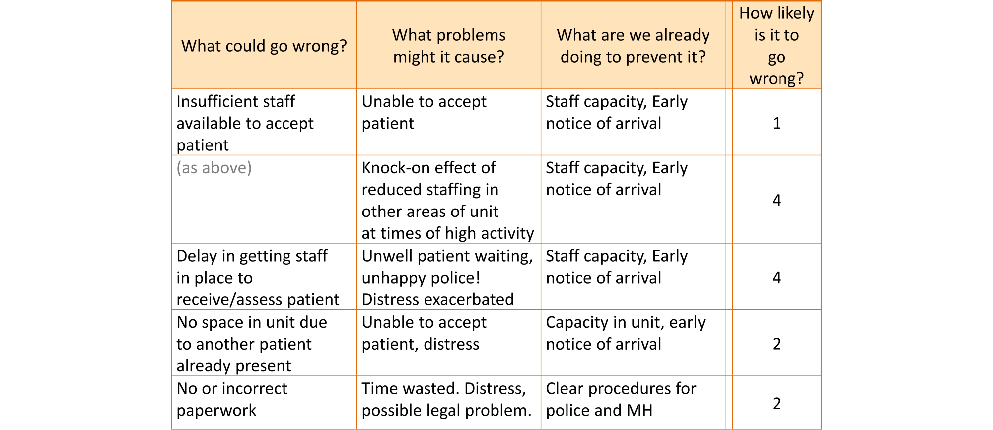 Portion of a risk table, showing the likelihood ratings for some events. For example, one of the things that could go wrong is insufficient staff being available to accept a patient. This might result in being unable to accept the patient at all. However, the likelihood of this was rated 1, given the measures already in place to prevent this, such as staff capacity and early notice of arrival. Another possibility is that staff are made available by moving them from other areas of the unit, leading to reduced staffing in those other areas. This is much more likely to happen, and was rated 4.