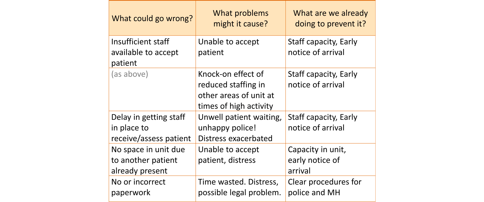 Portion of a risk table, showing some of the measures already being taken to prevent problems from arising and to reduce their impact and likelihood. For example, something that might go wrong is that there is insufficient staff available to accept a patient, leading to being unable to accept the patient or to knock on effect of reduced staffing in other areas of the unit. Measures to address this include increasing staff capacity and providing early notice of a patient's arrival. Another problem is that there may be no space in the unit due to another patient already being present, leading to being unable to accept a patient and resultant distress. Measures to address this include increasing unit capacity and providing early notice of arrival. Another possible problem is no or incorrect paperwork leading to time being wasted, distress and possible legal problems. A measure to address this is clear procedures for police and mental health.