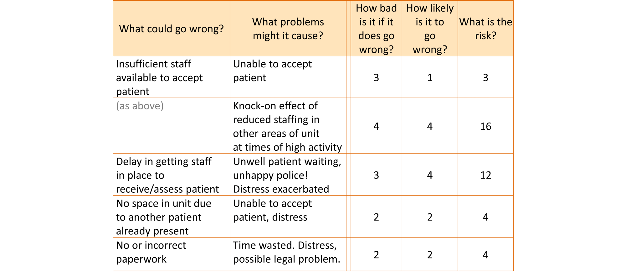 Portion of a risk table, showing some of the risk scores. For example, the issue: Insufficient staff available to accept patient, leading to being unable to accept the patient, has an impact of 3 and a likelihood of 1, and thus a risk score of 3. The issue of insufficient staff leading to reduced staff in other areas of the unit has an impact of 4 and a likelihood of 4, resulting in a risk of 16. Other risks are rated 12, 4 and 4.
