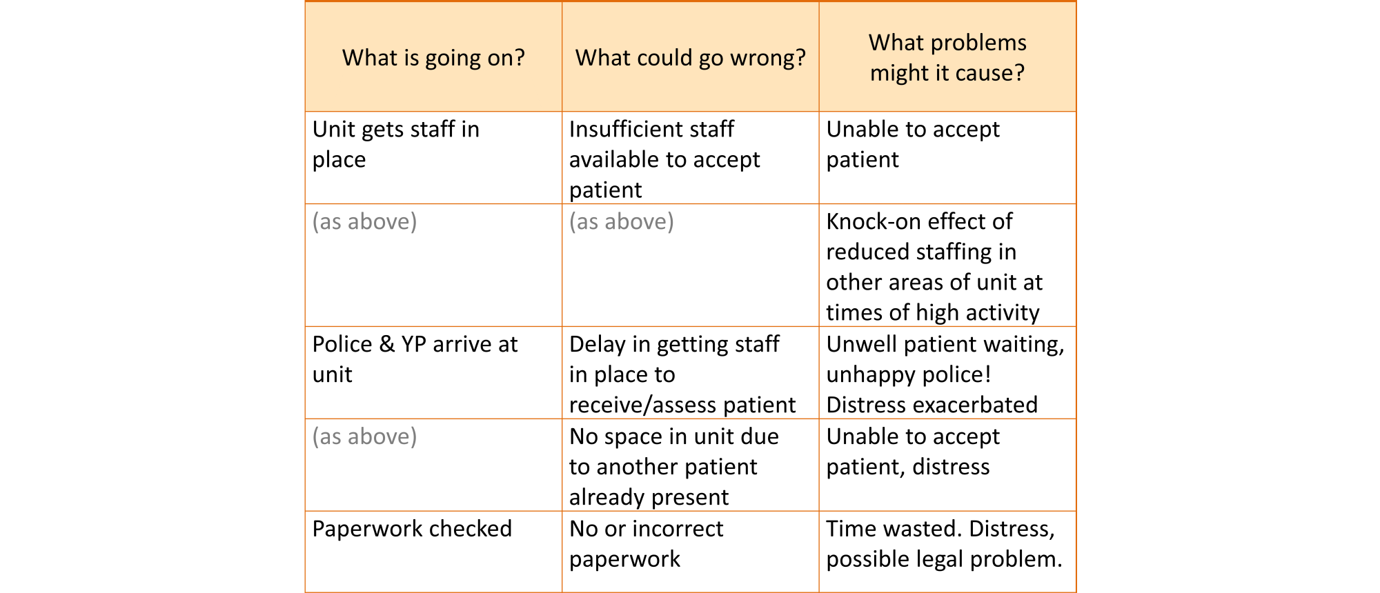 Portion of a risk table, showing problems that might be caused by things going wrong in the system. For example, if there is insufficient staff available to accept the patient, this may result in the unit being unable to accept the patient. Alternatively, they may accept the patient by pulling staff from other areas of the unit. This would create a knock-on effect of reduced staffing in these other areas at times of high activity.