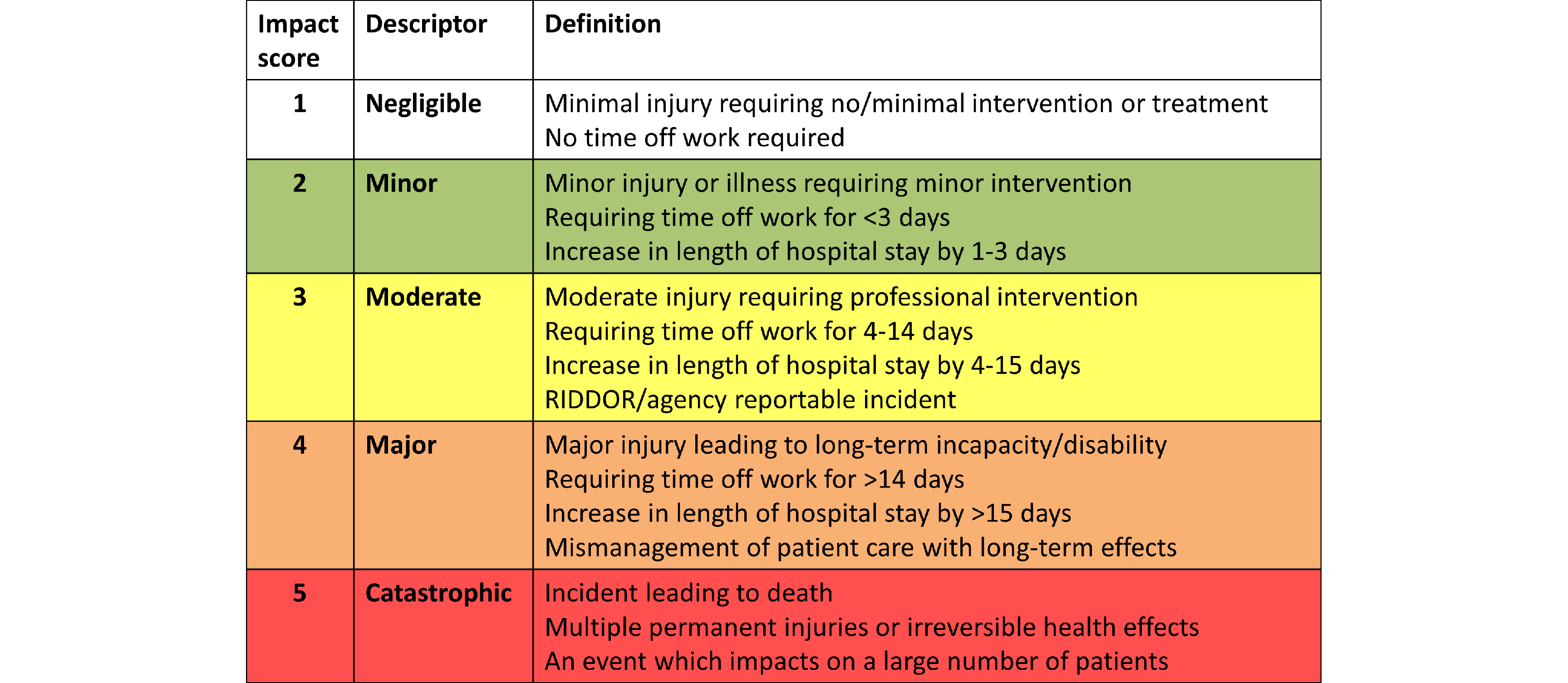 A table of impact score definitions. A score of 1 (Negligible) is defined as: Minimal injury requiring no/minimal intervention or treatment, No time off work required. A score of 2 (Minor) is defined as: Minor injury or illness requiring minor intervention, Requiring time off work for less than 3 days, Increase in length of hospital stay by 1 to 3 days. A score of 3 (Moderate) is defined as: Moderate injury requiring professional intervention, Requiring time off work for 4 to 14 days, Increase in length of hospital stay by 4 to 15 days, RIDDOR/agency reportable incident. A score of 4 (Major) is defined as: Major injury leading to long-term incapacity/disability, Requiring time off work for more than 14 days, Increase in length of hospital stay by more than 15 days, Mismanagement of patient care with long-term effects. A score of 5 (Catastrophic) is defined as: Incident leading to death, Multiple permanent injuries or irreversible health effects, An event which impacts on a large number of patients.