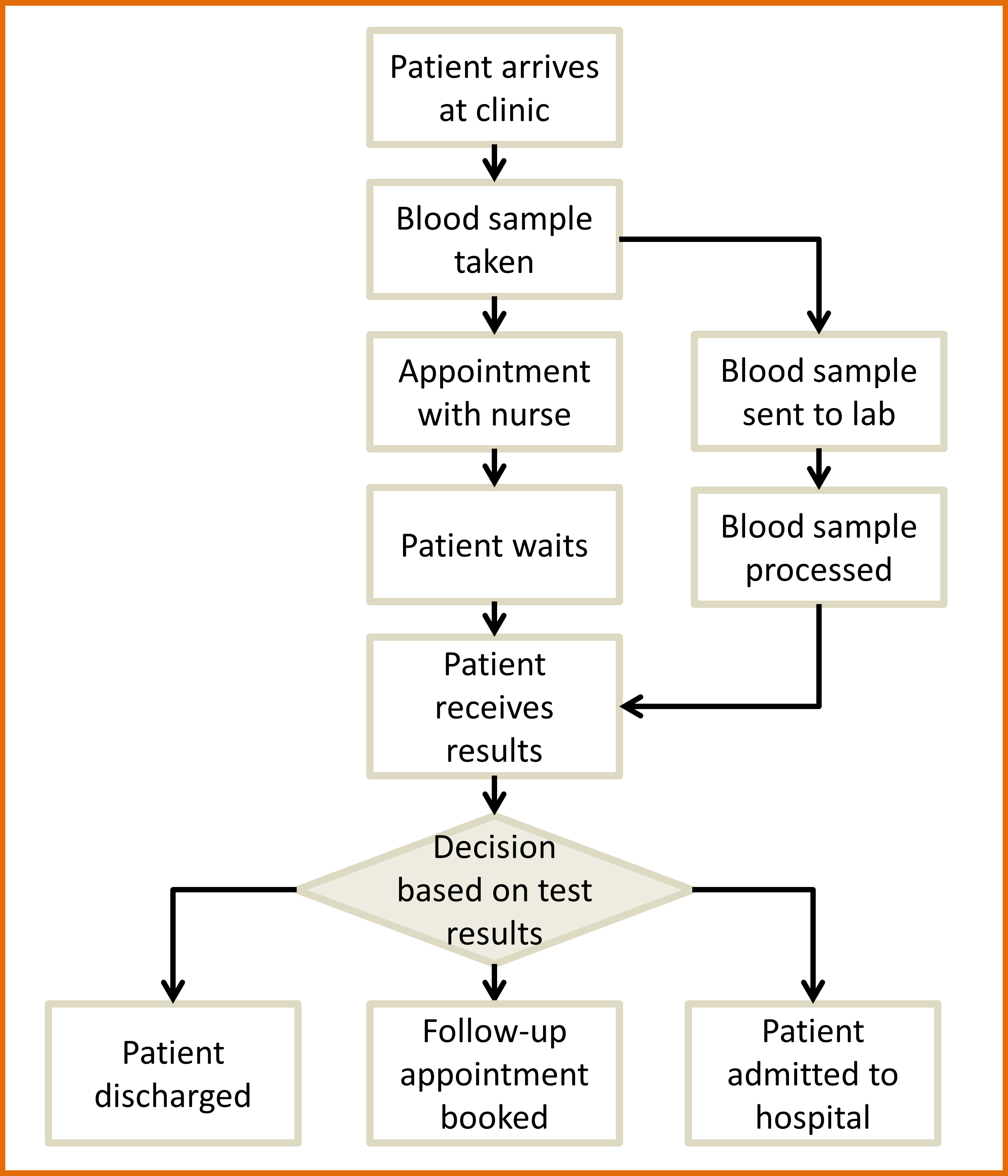 process map examples tiredriveeasyco