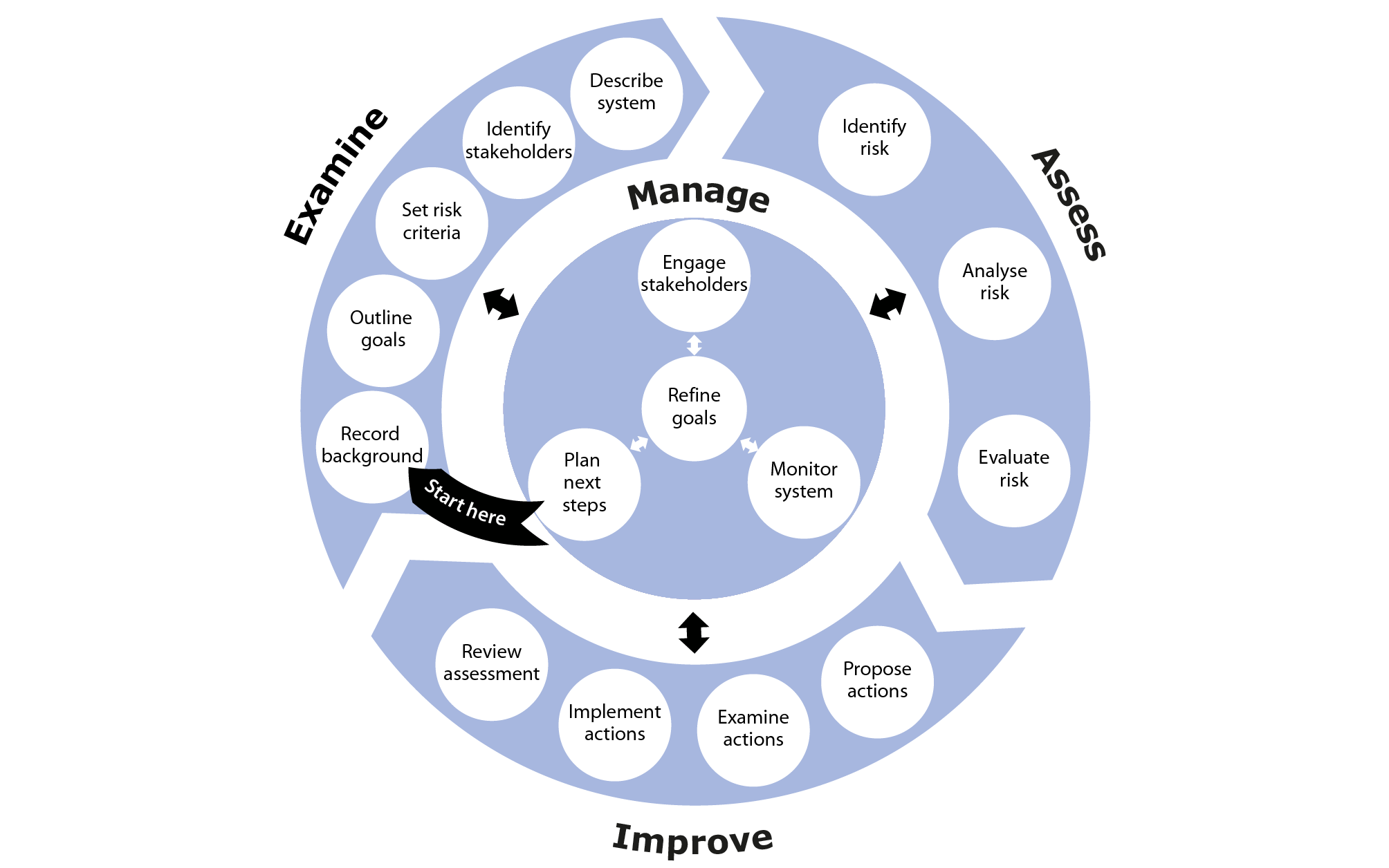 Diagram showing the key activities in an SSA and which phase of the process they belong to. The Examine phase involves Record background, Outine goals, Set risk criteria, Identify stakeholders, and Describe system. Assess involves Identify risk, Analyse risk and Evaluate risk. Improve involves Propose actions, Detail actions, Implement actions and Review assessment. Manage involves Plan next steps, Refine the goals, Engage stakeholders and Monitor system.