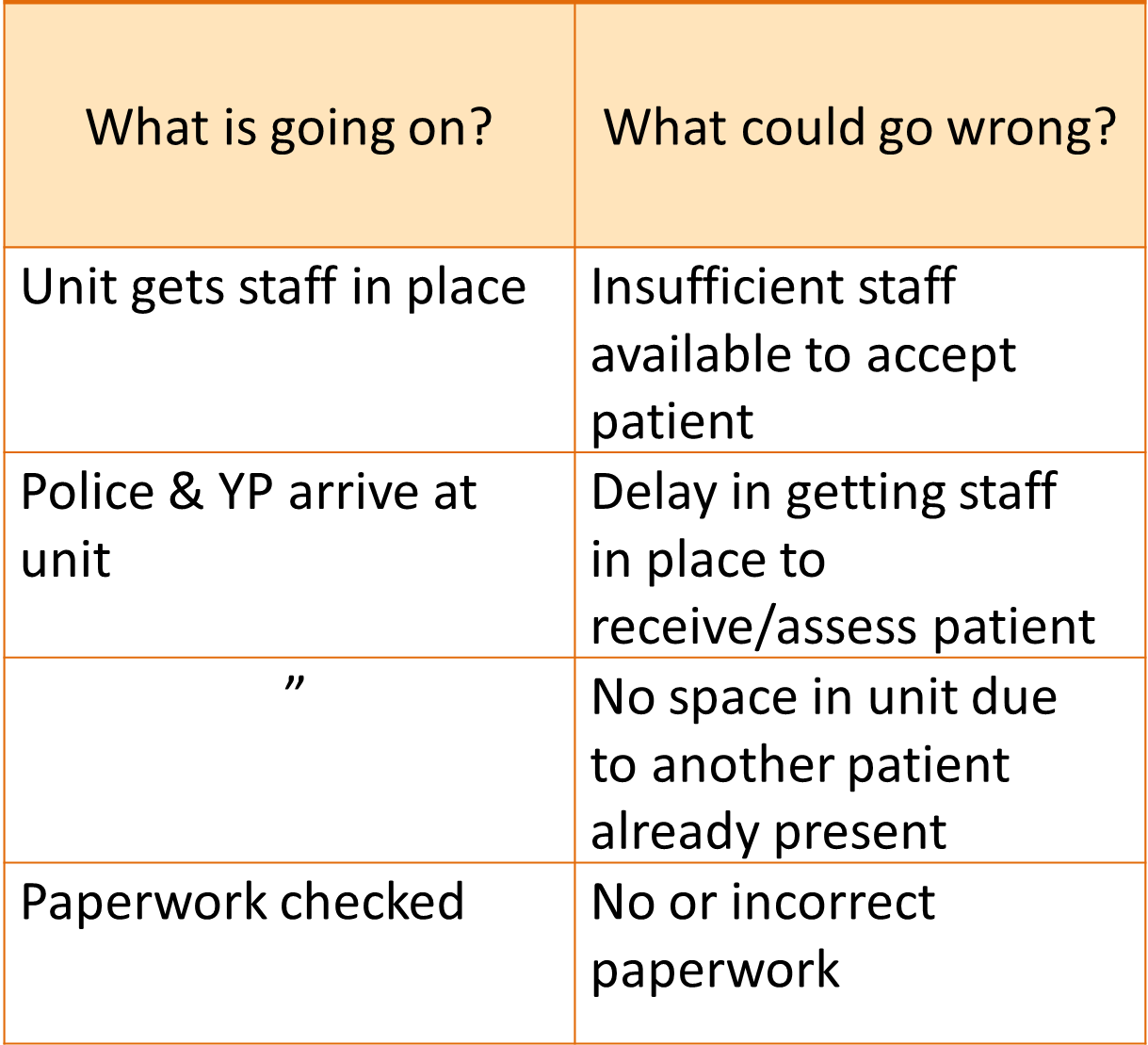 An example from an SSA. This one is a portion from the risk table from the Section 136 case study, showing the things that could go wrong at some of the steps in the process. The first step is: Unit gets staff in place. This could go wrong by insufficient staff being available to accept patient. The next step is: Police and Young Person arrive at unit. This could go wrong by a Delay in getting staff in place, or No space in unit due to another patient already present. Another step is: Paperwork checked. This could go wrong by No or incorrect paperwork being available.