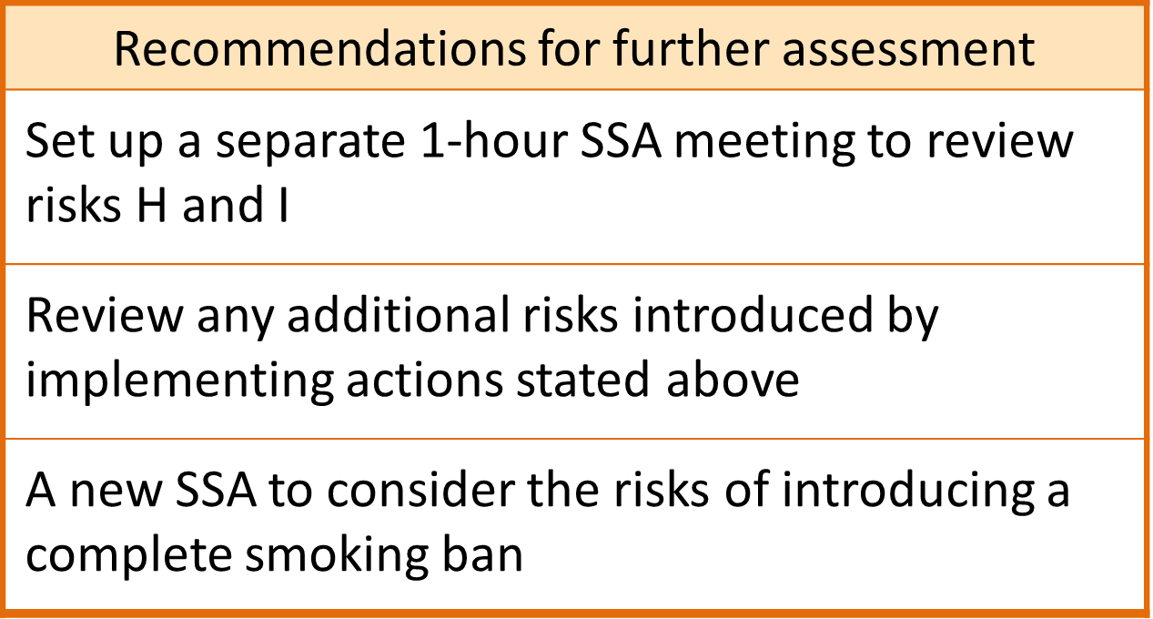 Recommendations for further assessment from a case study: Set up a separate one-hour SSA meeting to review risks H and I; Review any additional risks introduced by implementing actions stated above; Do a new SSA to consider the risks of introducing a complete smoking ban.